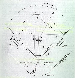 Baseball Field Dimensions  DiamondTex