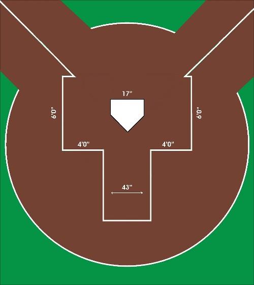 Encyclopedia Of Baseball Catcher S Equipment Baseball Field
