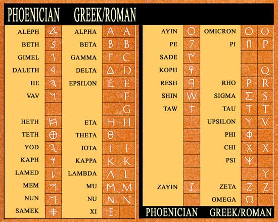 Phoenician Alphabet Greek Alphabet and Roman Alphabet