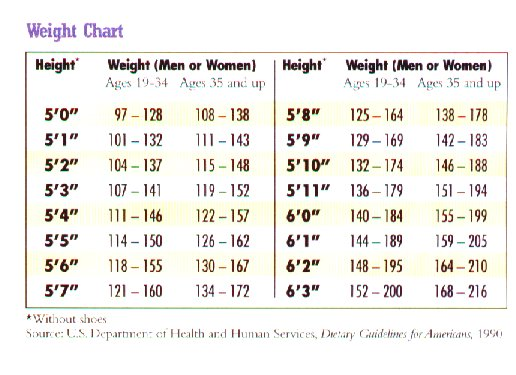 weight goal chart - real-fitness
