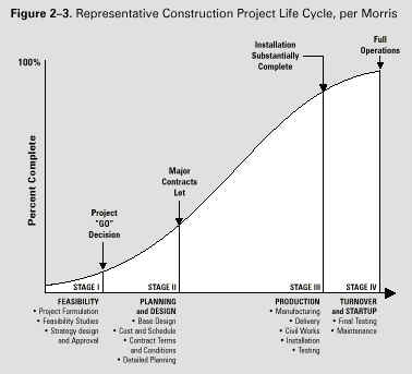 project life cycle pmbok pdf