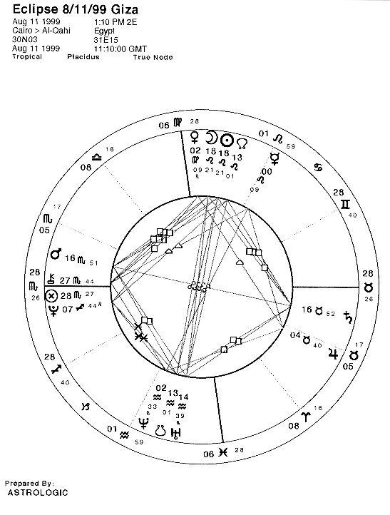 [Giza Chart]