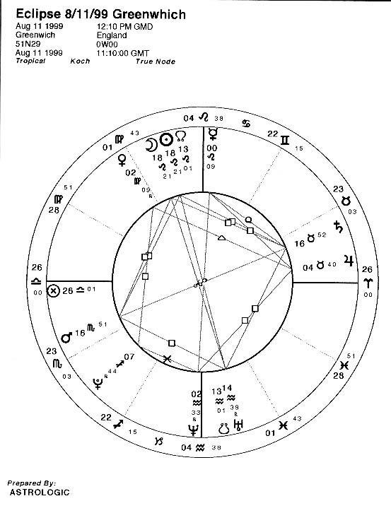 [GMT Chart}